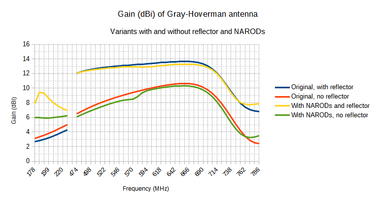 Gray-Hoverman antenna with NARODs gain (dBi)