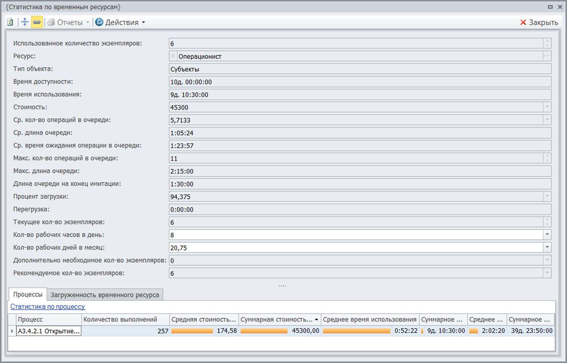 Функционально стоимостной анализ бизнес процессов банка
