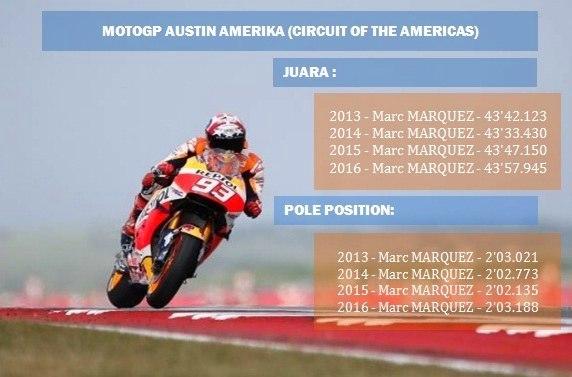 Hasil MotoGP Austin Amerika