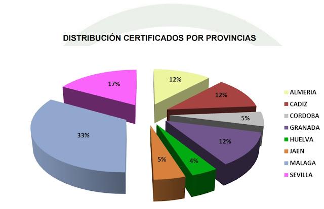 Certificado Energético Andaluz