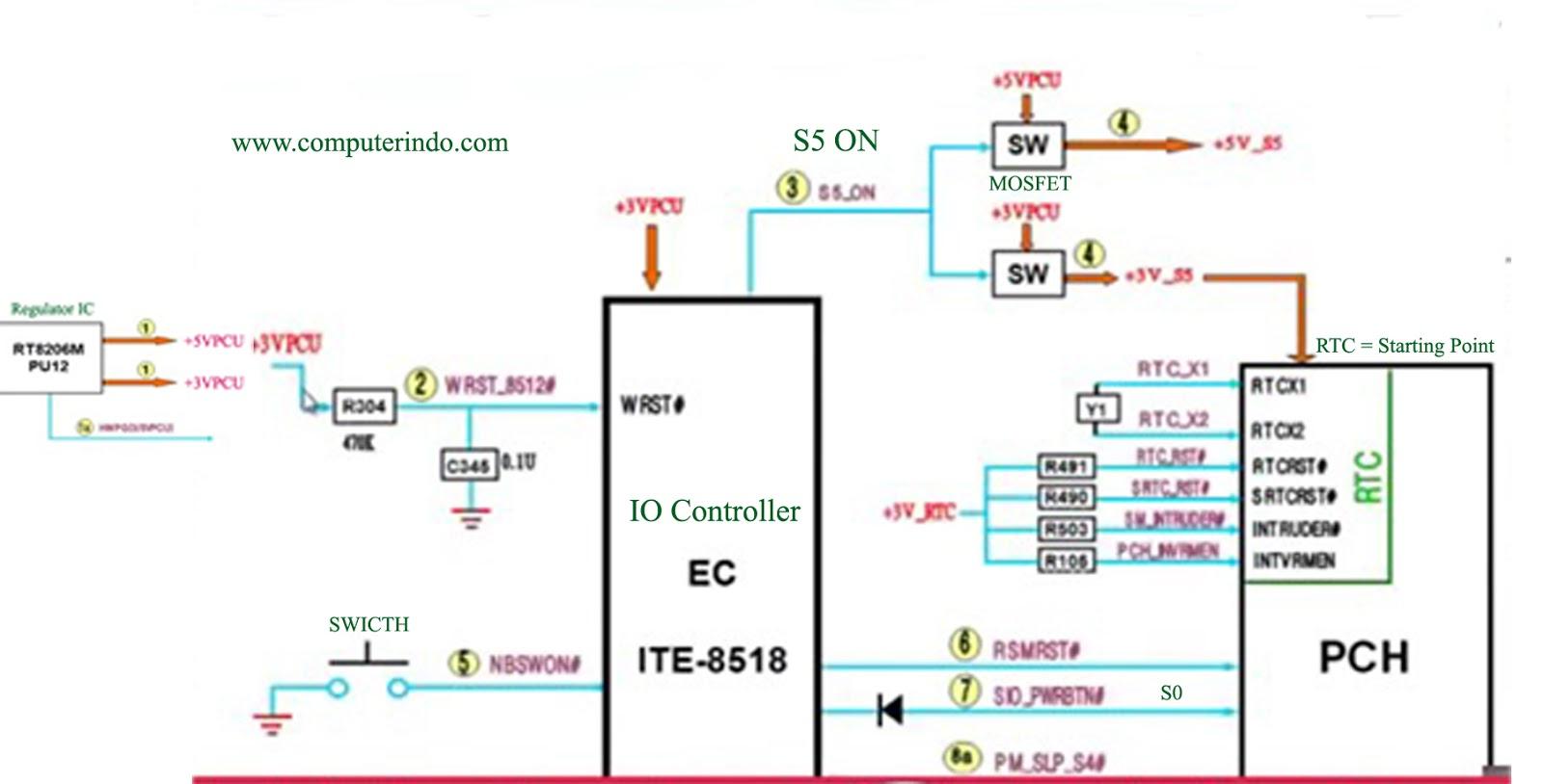 Schematic Diagram Laptop Best Tutorial Computerindo Usb Powered Battery Charger Circuit Gambar Skema Rangkaian Penjelasan Mengenai S5 S4 S3 S2 S1 Dan S0 Akan Di Bahas Pada Yg Lain