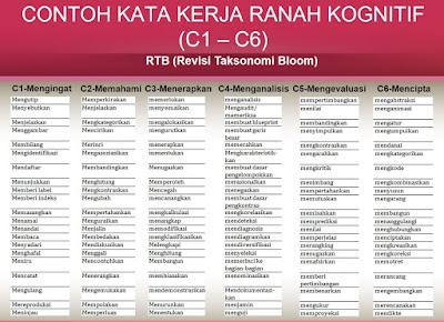 Cara Merumuskan Indikator Pada Kurikulum 2013 Lengkap dengan Taksonomi Bloom