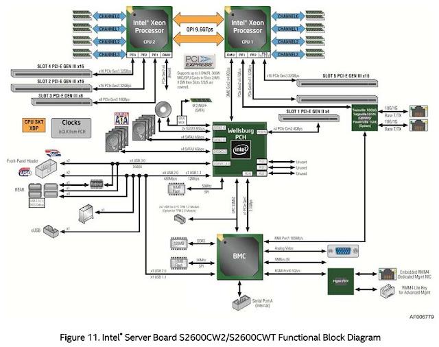 S2600CW2 - Diagrama de chipset