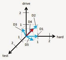 Simple Data Mining: Simple Text Retrieval Vector Space