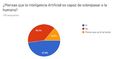 Encuesta sobre inteligencia artificial 4