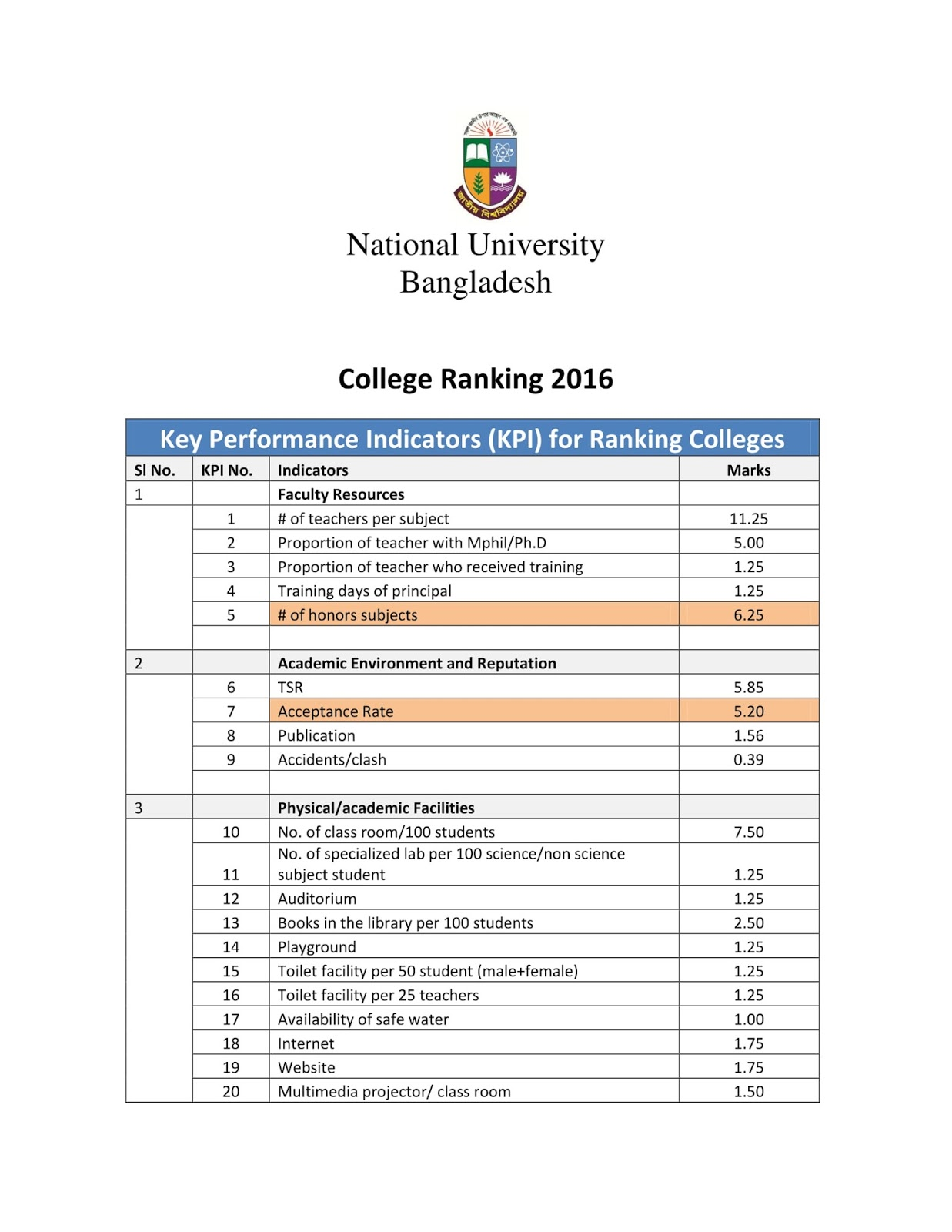 2020 Edition Of Best Colleges Is National Universities National University   NU   Bangladesh College Ranking 2019   2020