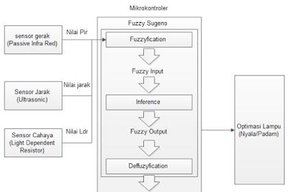 Proyek Arduino 7 : Prototipe Lampu Penerangan Jalan Umum Menggunakan Fuzzy Sugeno