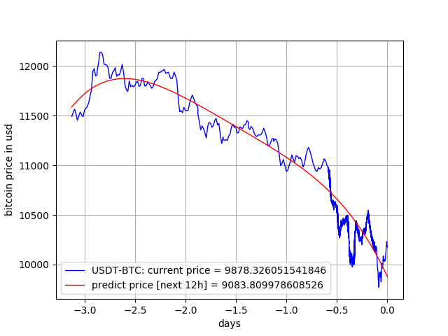 Bitcoin price prediction [in next 12h]: [current-time = 2018