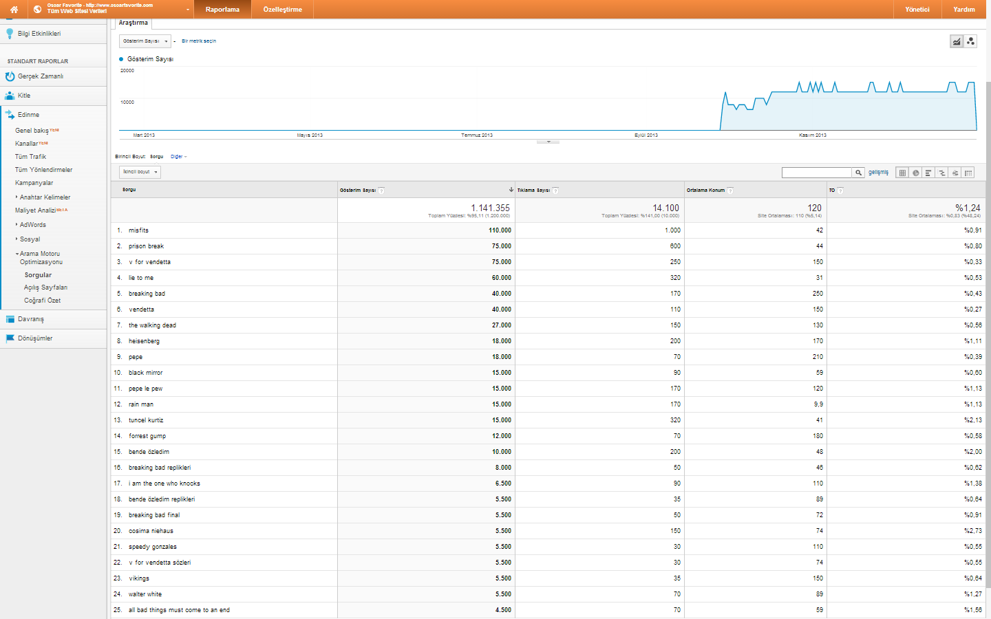 google analytics edinme sorgular gosterim sayisi