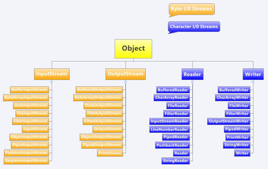 Selenium by arun 264 io streams understanding the hierarchy ccuart Choice Image