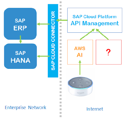 SAP HANA Certifications, SAP Tutorials and Materials