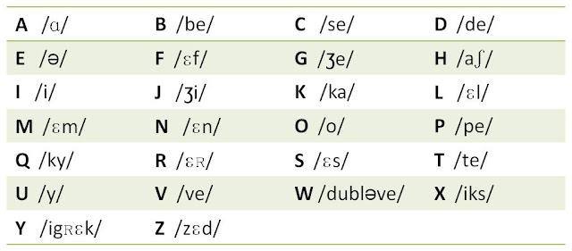 Resultado de imagen para l'alphabet