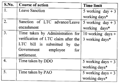 leave-travel-claim-LTC