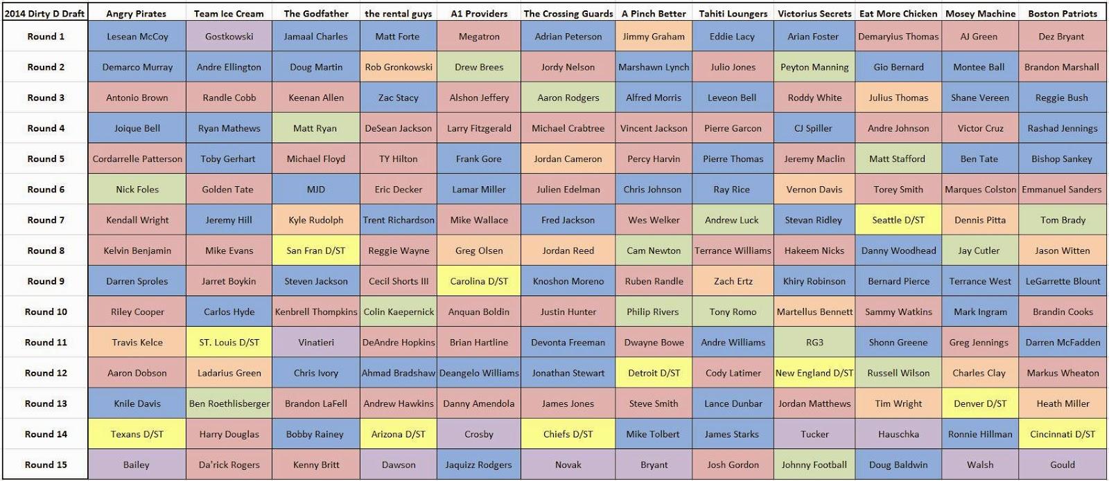 Nobody Wins on the Blue: 2014 Dirty D Draft Recap, Ranks