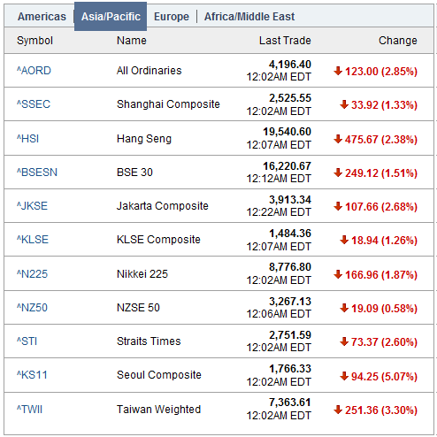 Mish's Global Economic Trend Analysis: Asia Stocks Lower Following Europe. US Bloodbath; Asia Pacific Index Erases All Gains Since January 2010