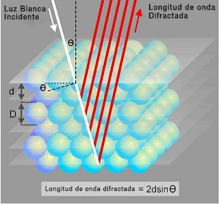 difraccion de onda opalo noble | foro de minerales