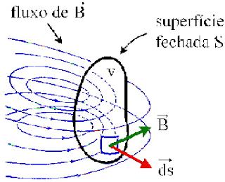 Lei de Gauss para Equações de Maxwell