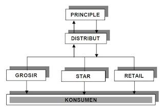 SOP Perusahaan untuk Pengiriman Produk