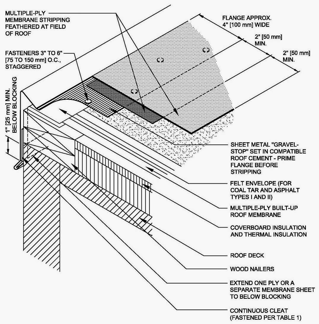Roof Tech Talk The Diffence Is In The Construction Details