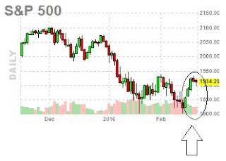 short covering rally
