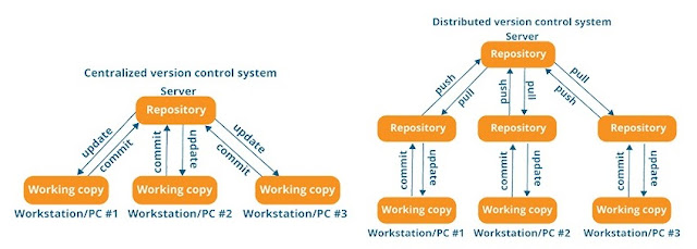 Centralized and Distributed Version Control System