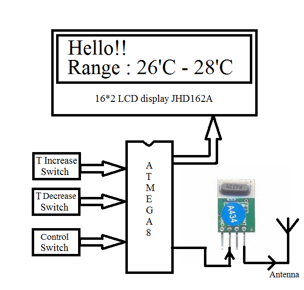 Automatic Temperature Controller using wireless control