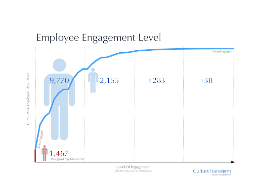 Employee Engagement Cuts Attrition Rates In Half