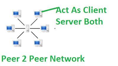 Peer 2 Peer, Client Server, Client Server Network, peer to peer Network, Peer to peer v/s Client Server, Client Server v/s Peer to peer, Computer Notes,