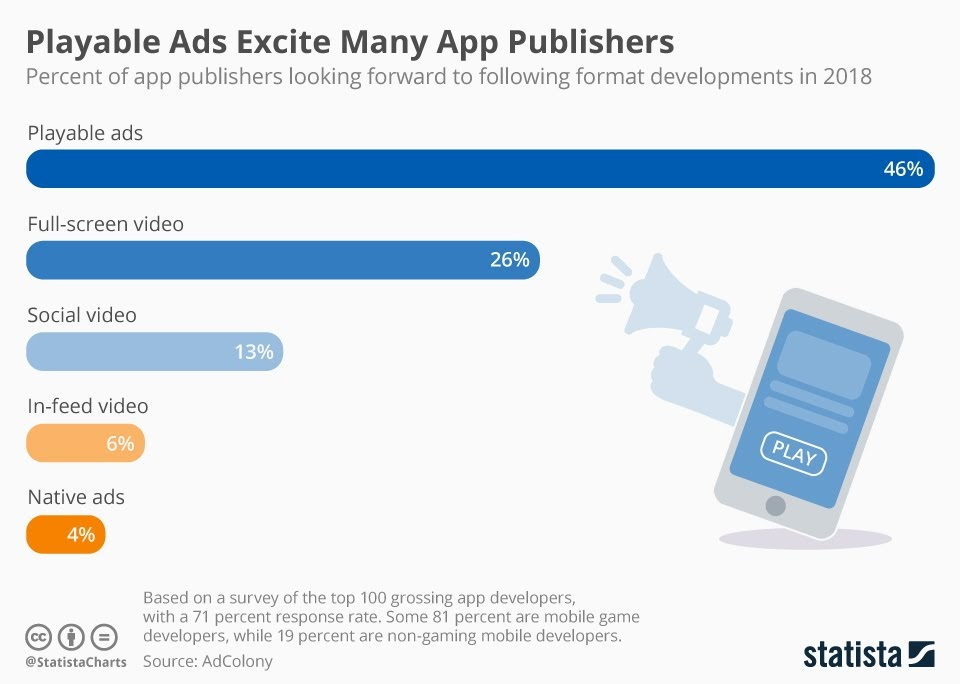 Playable Ads Excite App Publishers Most