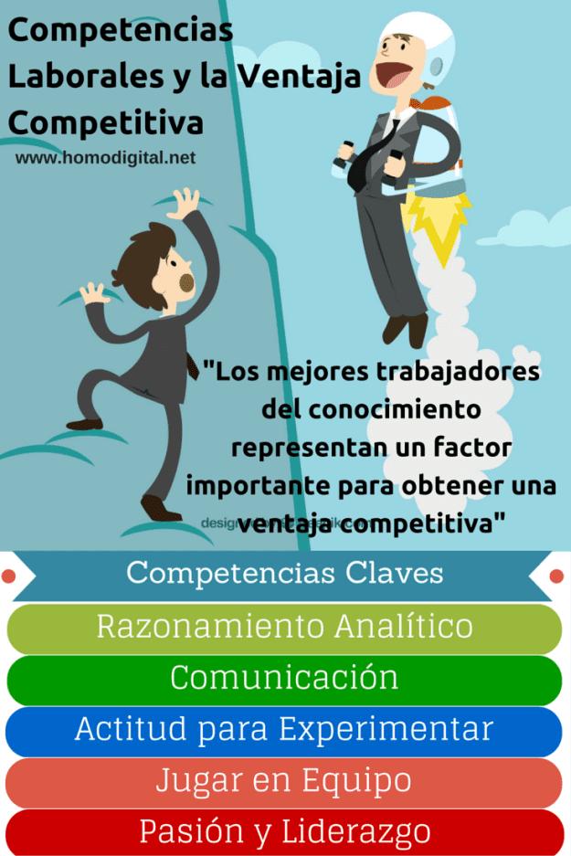 Infografía Las competencias laborales y la ventaja competitiva.