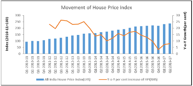 All-India House Price Index (HPI) annual growth maintained in Q2:2016-17