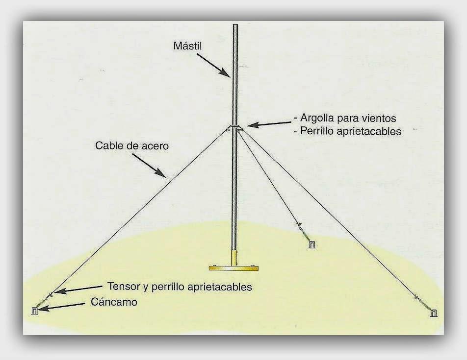 como-sujetar-un-mastil-con-vientos-de-antena