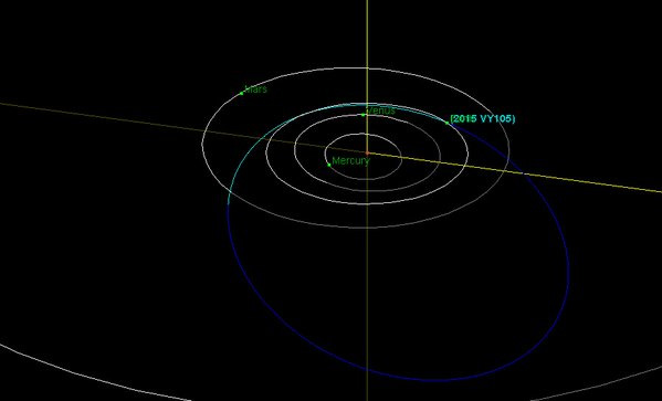 Orbita do asteroide 2015 VY105