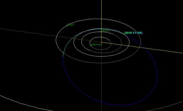 Orbita do asteroide 2015 VY105