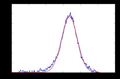 Science!: LMFIT and Peak-Fitting of XRD peaks