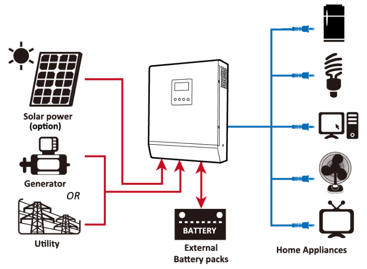 solar hybrid inverter ups working install setup. Black Bedroom Furniture Sets. Home Design Ideas