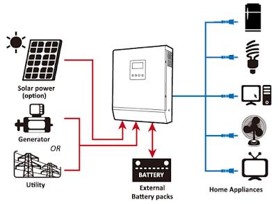 Hybrid Solar Inverter Wiring
