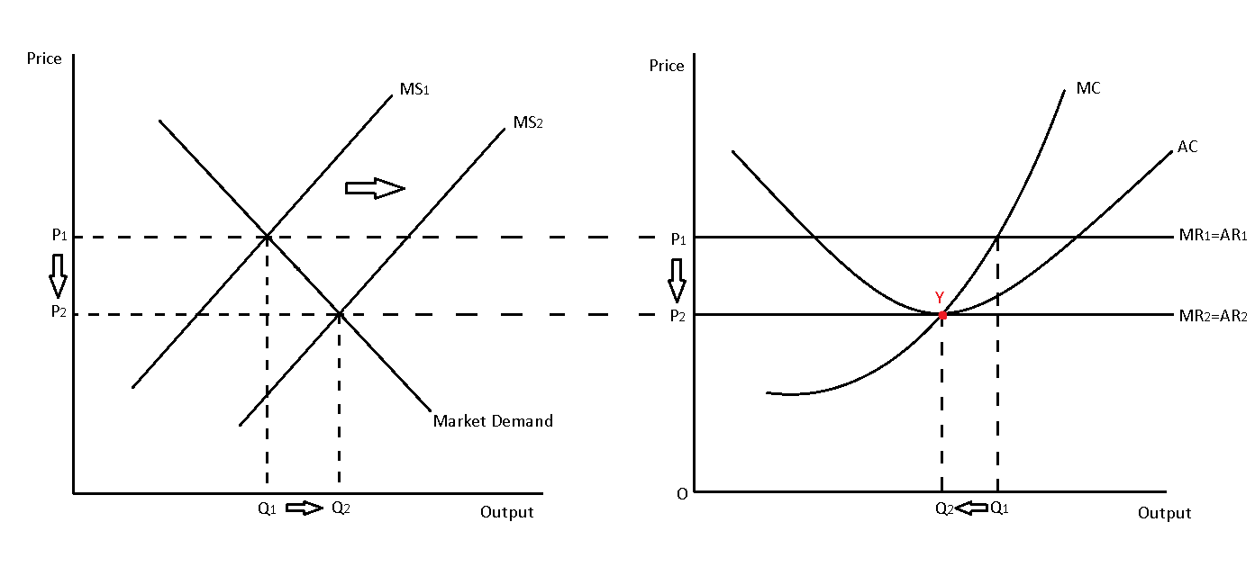 perfect competition short run equilibrium supernormal profits