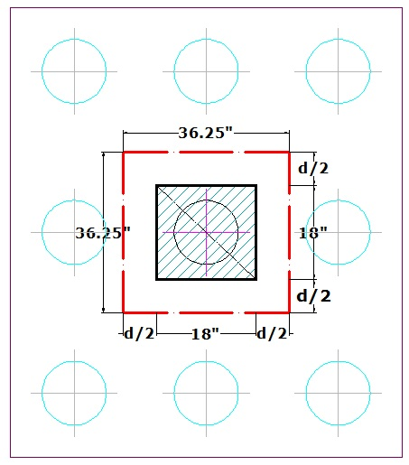 Critical perimeter for punching around column