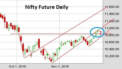 NiftyFuture Daily Chart