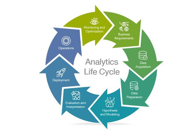 Figura 1: Analytics Lifecycle.