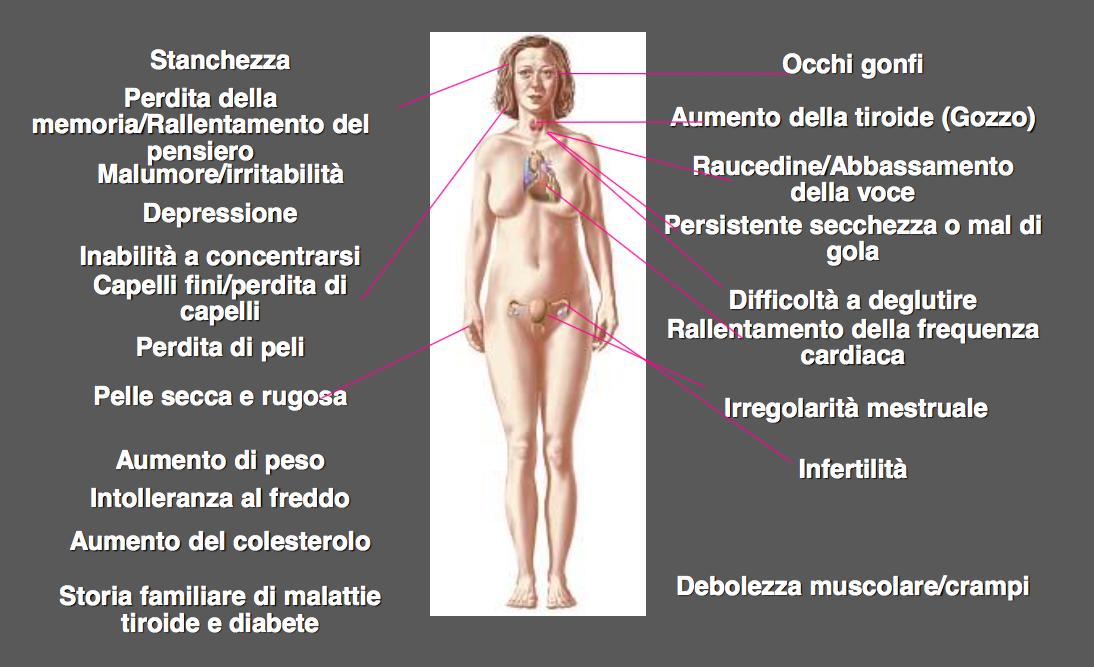 perdita di peso e ipotiroidismo