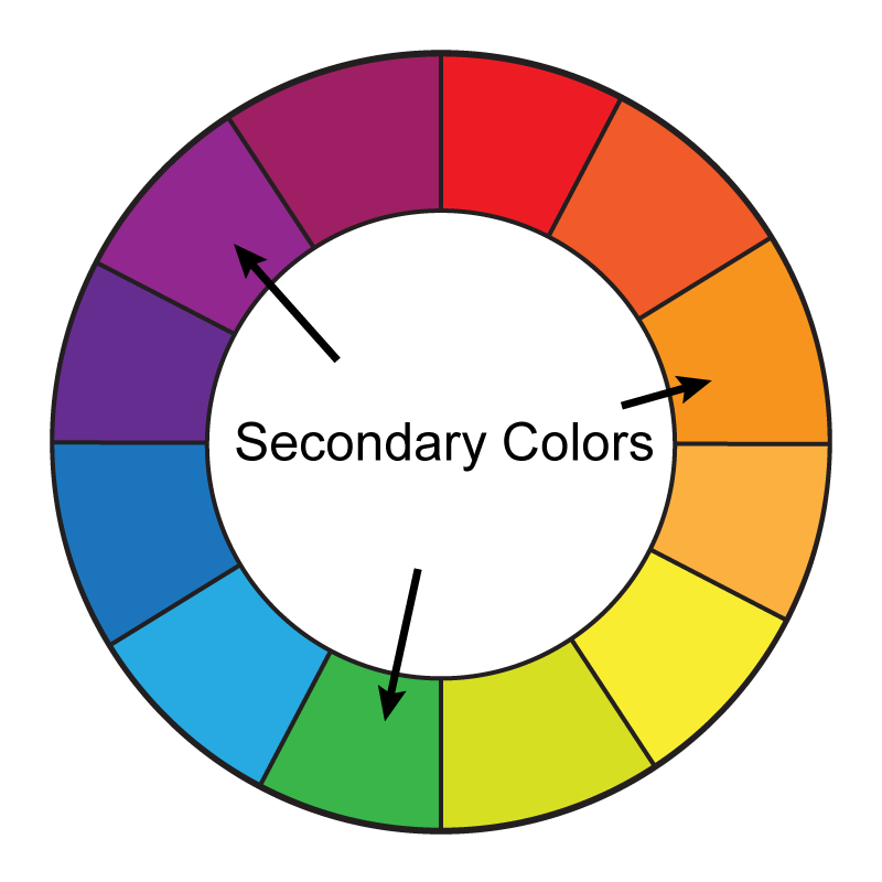 A Basic Guide To Graphic Design Using Color Secondary Colors