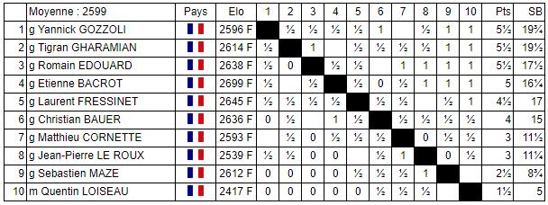 Le classement du National mixte d'échecs après 8 rondes