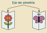 ¿Que es un eje de simetría? Ejemplo gráfico - Solución a desafíos matemáticos sexto grado