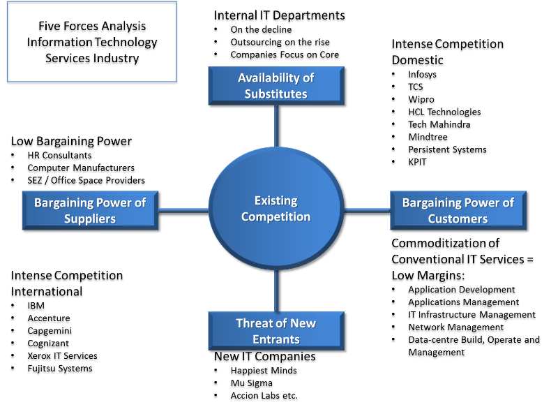 business analysis porters five forces model information technology essay What is porter's five forces model this model helps marketers and business managers to look at the 'balance of power' in a market between different types of organisations, and to analyse the attractiveness and potential profitability of an industry sector.