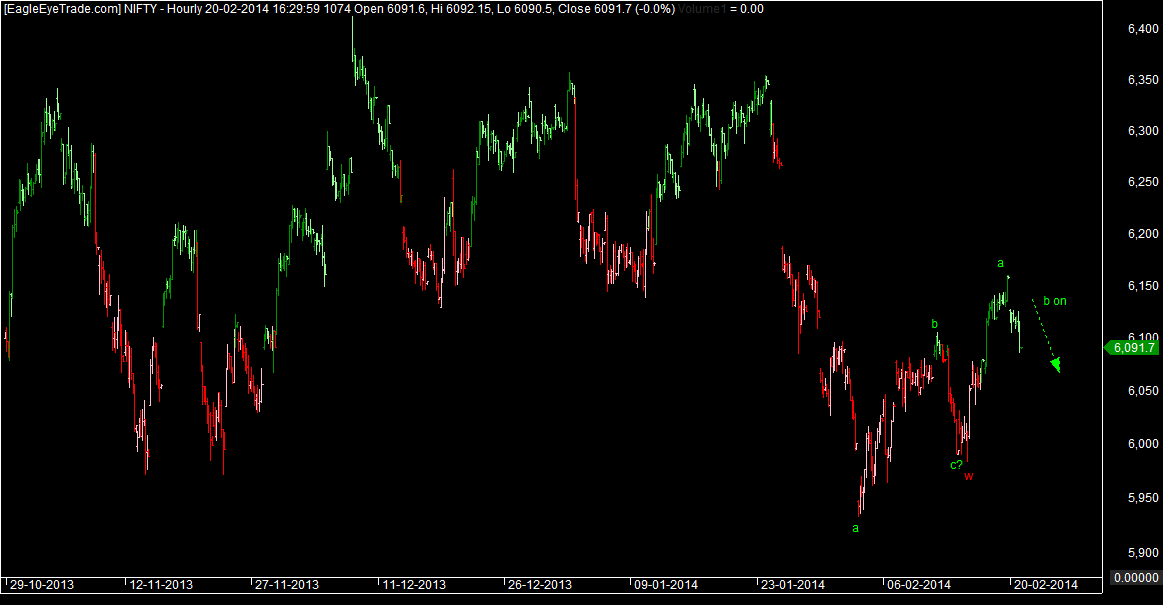 Nifty elliottwave patterns