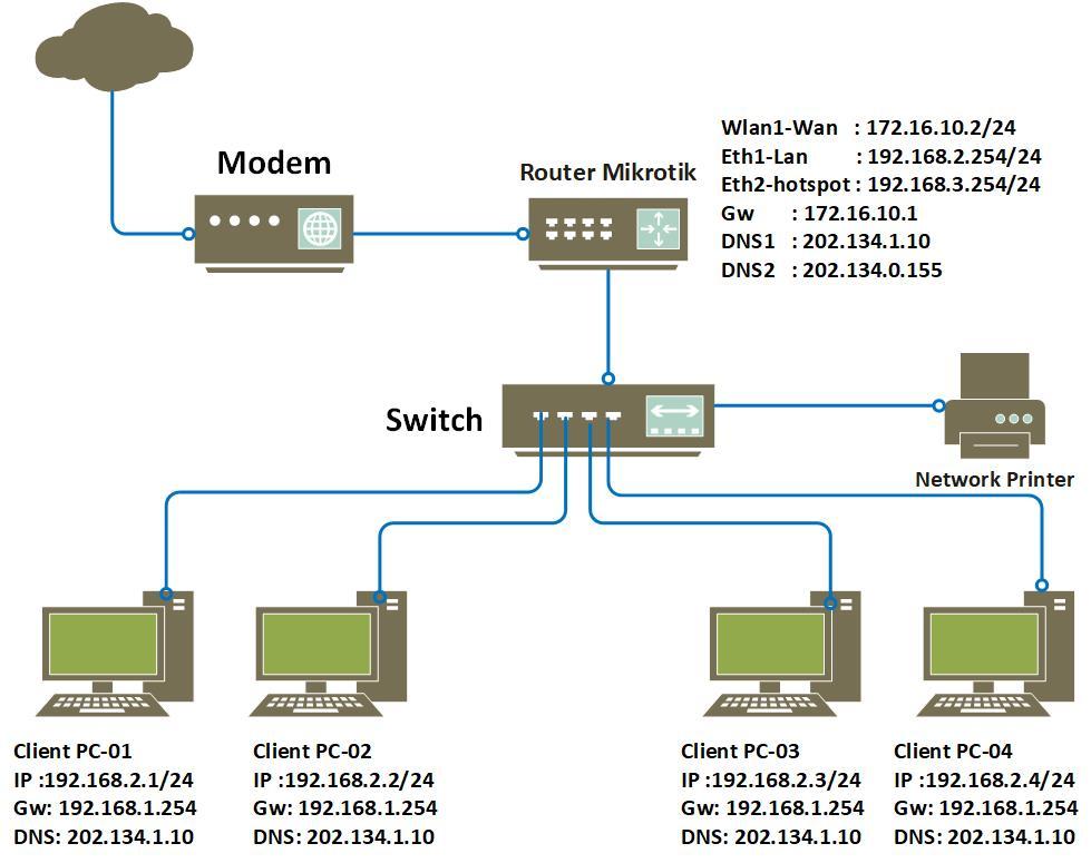 Materi Kerja Proyek Membangun Soho Networking Small Office Home Office Network Materi 1