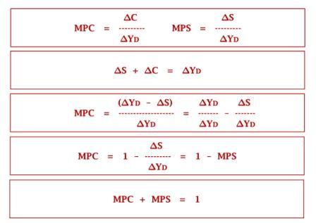 Konstruksi Pembuktian MPC + MPS = 1 - www.ajarekonomi.com