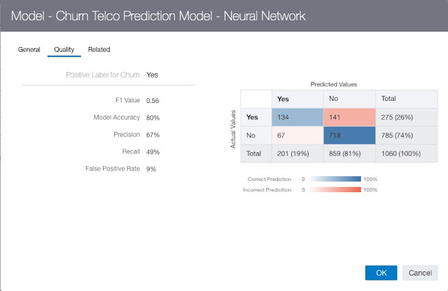 Getting started with Machine Learning in Oracle Data